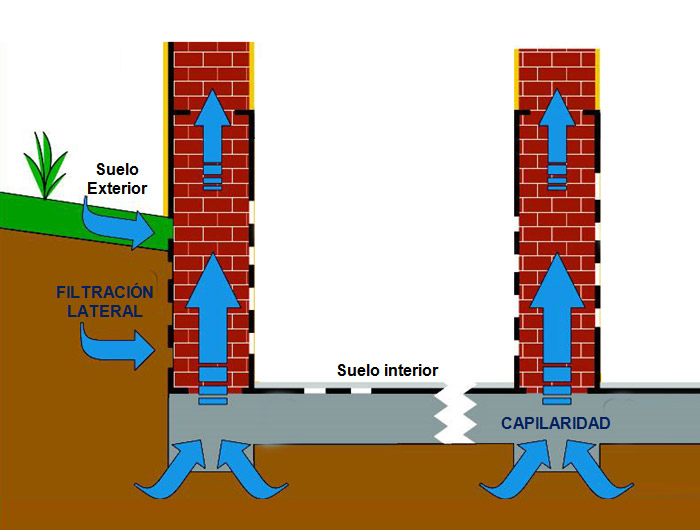 ¿Cómo solucionar el problema de la humedad por capilaridad?