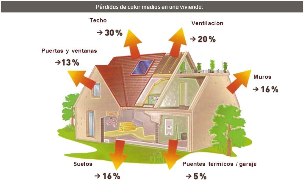 Pérdidas de calor medias en una vivienda